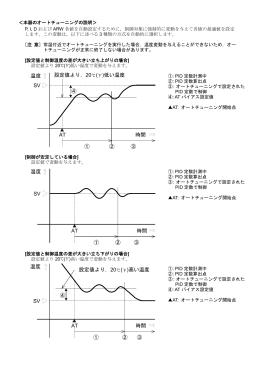 SV 温度 時間 AT ① ② ③ 設定値より,20 ( )低い温度 ④ 温度 時間 AT