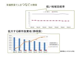拡大する耕作放棄地(静岡県) 低い地域自給率