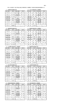 平成28年度使用都立中学校及び都立中等教育学校(前期課程)用