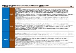 独自基準の条文(例示)【高知県指定障害福祉サービスの事業等の人員