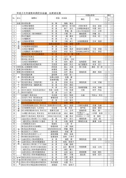 平成26年度熊本県防災会議 出席者名簿