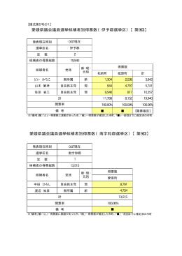 愛媛県議会議員選挙候補者別得票数(伊予郡選挙区)【第9回】 愛媛