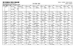 朝日記録会(博多の森会場)