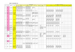 資源ごみの回収店舗一覧(鳥取県西部地区)