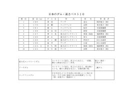 日本のダム・高さベスト10