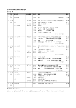 第20回商業従業者海外派遣団 行 程 表 月日 都市名 交通機関 時間