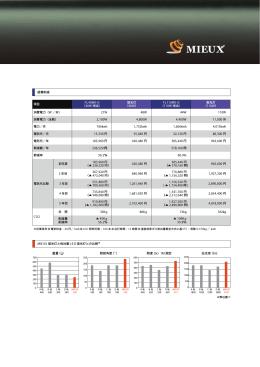 項目 FL40MX-D (40W 相当) 蛍光灯 (40W) FL110MX