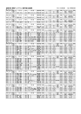 第26回 関東ベンチプレス選手権大会結果