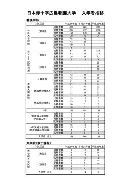 日本赤十字広島看護大学 入学者推移