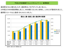 提出人数・達成人数・達成率の推移 達成者は709人増え