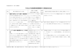 税務課執行目標達成状況 [128KB pdfファイル]