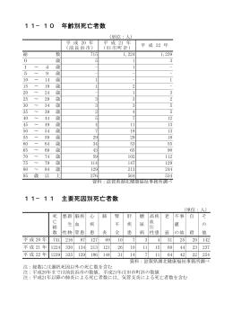 11-10年齢別死亡者数・11-11主要死因別死亡者数[5KB pdf