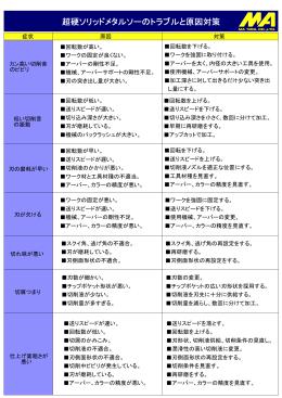 超硬ソリッドメタルソーのトラブルと原因対策(PDF 41KB)