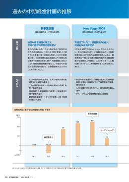 過去の中期経営計画の推移 [PDF:974 KB]