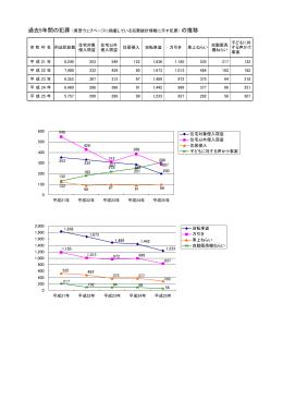過去5年間の犯罪の推移 [ pdf ]