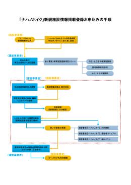 「ナハノホイク」新規施設情報掲載登録お申込みの手順