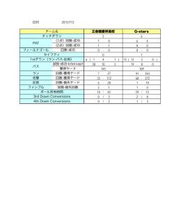 日付 2015/7/12 チーム名 立命館慶祥高校 G