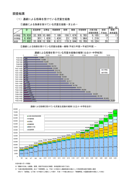 平成25年度通級による指導実施状況調査結果 (PDF:193KB)