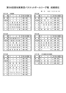 第58回実業団リーグ戦 - 愛知実業団バスケットボール連盟