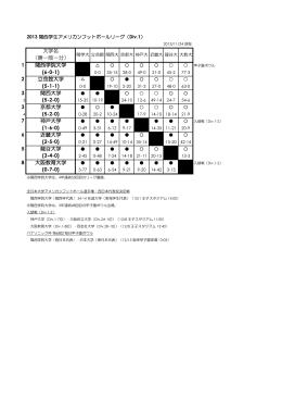 大学名 (勝-敗-分) 1 関西学院大学 (6-0-1) 2 立命館大学 (5-1