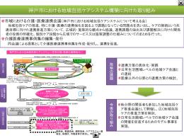 神戸市における地域包括ケアシステム構築に向けた取り組み