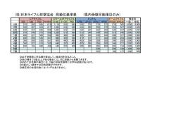 (社)日本ライフル射撃協会 段級位基準表 (県内受験可能種目のみ)