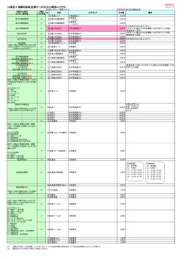 【e飛伝Ⅱ 便種対応版】出荷データCSV入力項目レイアウト