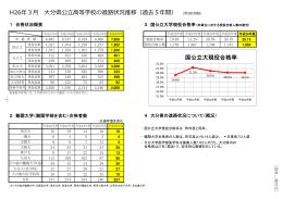 H26年3   分県公    等学校の進路状況推移(過去5年間) 国公立大現役