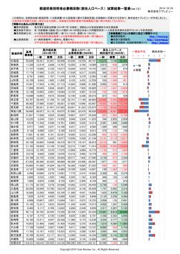 都道府県別将来必要病床数(居住人口ベース) 試算結果