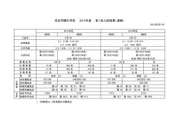 洗足学園中学校 2015年度 第1回入試結果(速報)