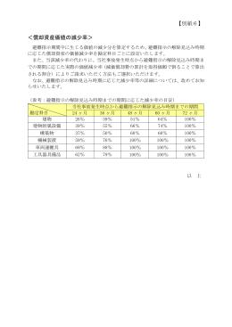 【別紙6】 <償却資産価値の減少率>
