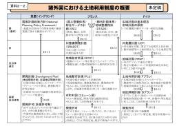 諸外国における土地利用制度の概要(PDF形式:324KB)