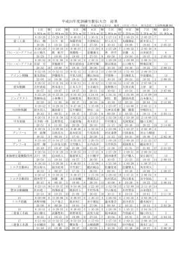 順 位 優 準 優 第 3 第 4 第 5 第 6 区 間 区 間 1 2 3 4 5 6 7