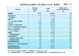 資料1-6 電気料金の生産額に占める割合(2010年、業種別)
