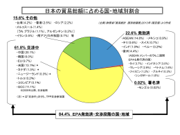 日本の貿易総額に占める国・地域別割合