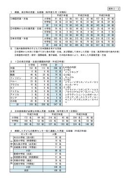 資料3-2 「帰国・来日等の児童・生徒数等」