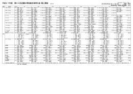 平成27年度 第64回近畿中学校総合体育大会 陸上競技 15501703