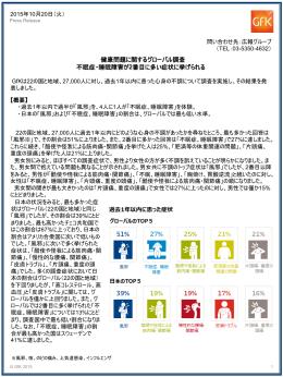 GfK「健康 問題に関するグローバル調査(PDF:243KB)