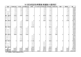 (9)区別党派別得票数(衆議院小選挙区)
