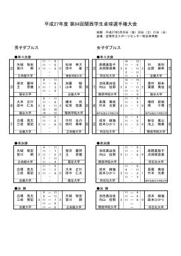 平成27年度第84回関西学生選手権最終結果