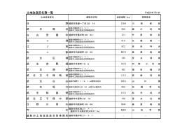越前市土地改良区名簿一覧(PDF形式:11KB)