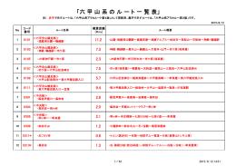 「六 甲 山 系 の ル ー ト 一 覧 表」