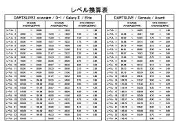 レベル換算表(PDF