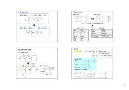 可逆(相反)定理 回路の双対性 逆回路