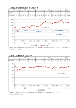 地域医療支援病院 紹介率・逆紹介率