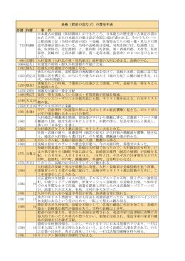 長崎の歴史年表