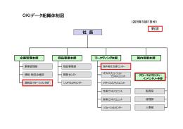 OKIデータ組織体制図