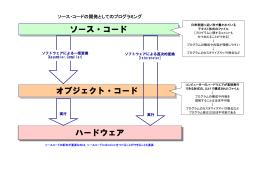 ソース・コード vs オブジェクト・コード