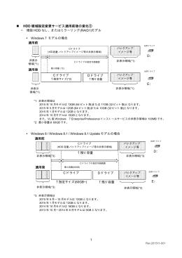 HDD 領域設定変更サービス適用前後の変化①