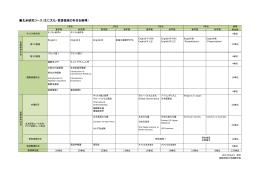 北米研究コース(主に文化・言語領域の科目を修得)
